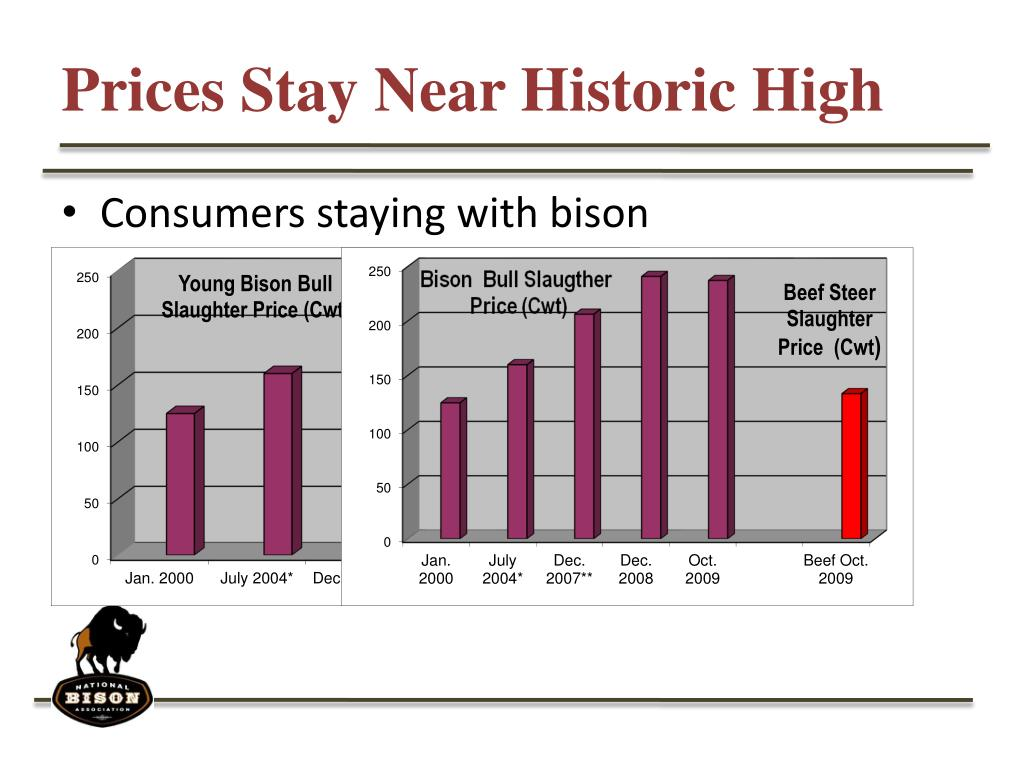 Prices Stay Near Historic High