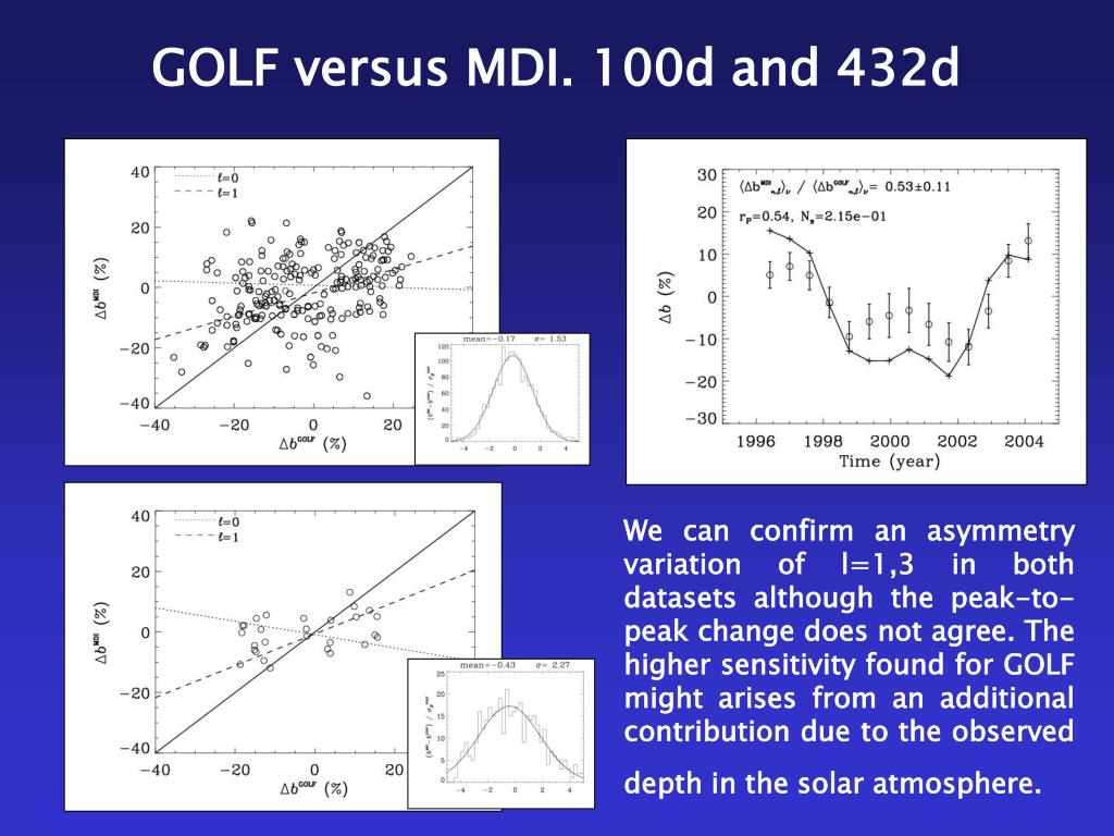We can confirm an asymmetry variation of l=1,3 in both datasets although the peak-to-peak change does not agree. The higher sensitivity found for GOLF might arises from an additional contribution due to the observed depth in the solar atmosphere.