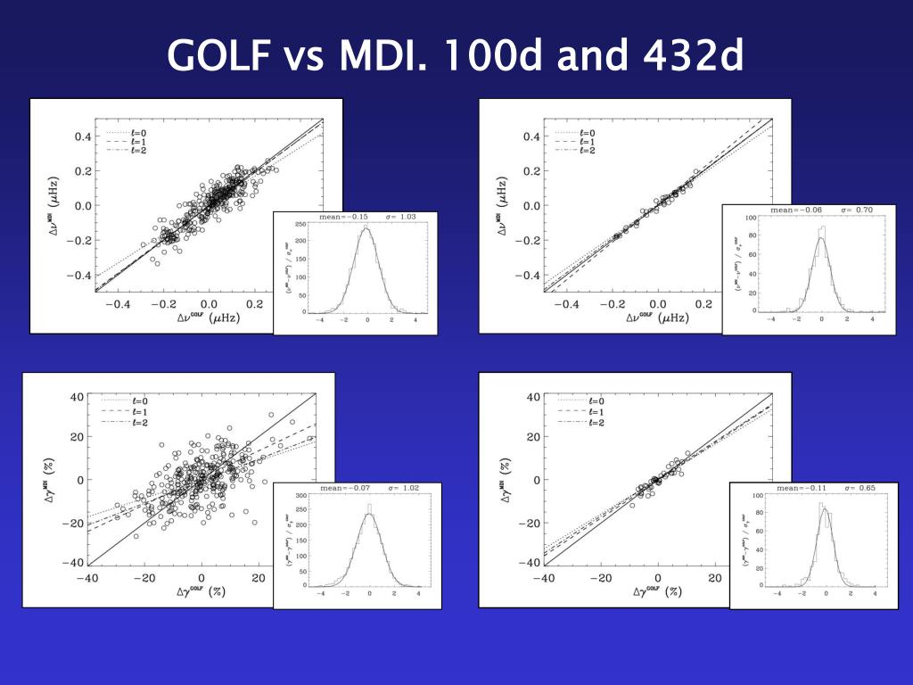 GOLF vs MDI. 100d and 432d