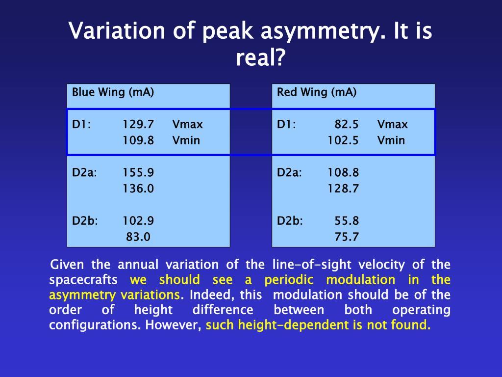 Variation of peak asymmetry. It is real?
