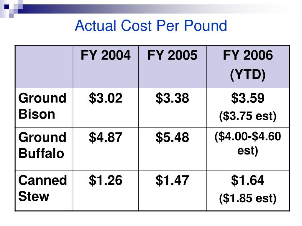 Actual Cost Per Pound