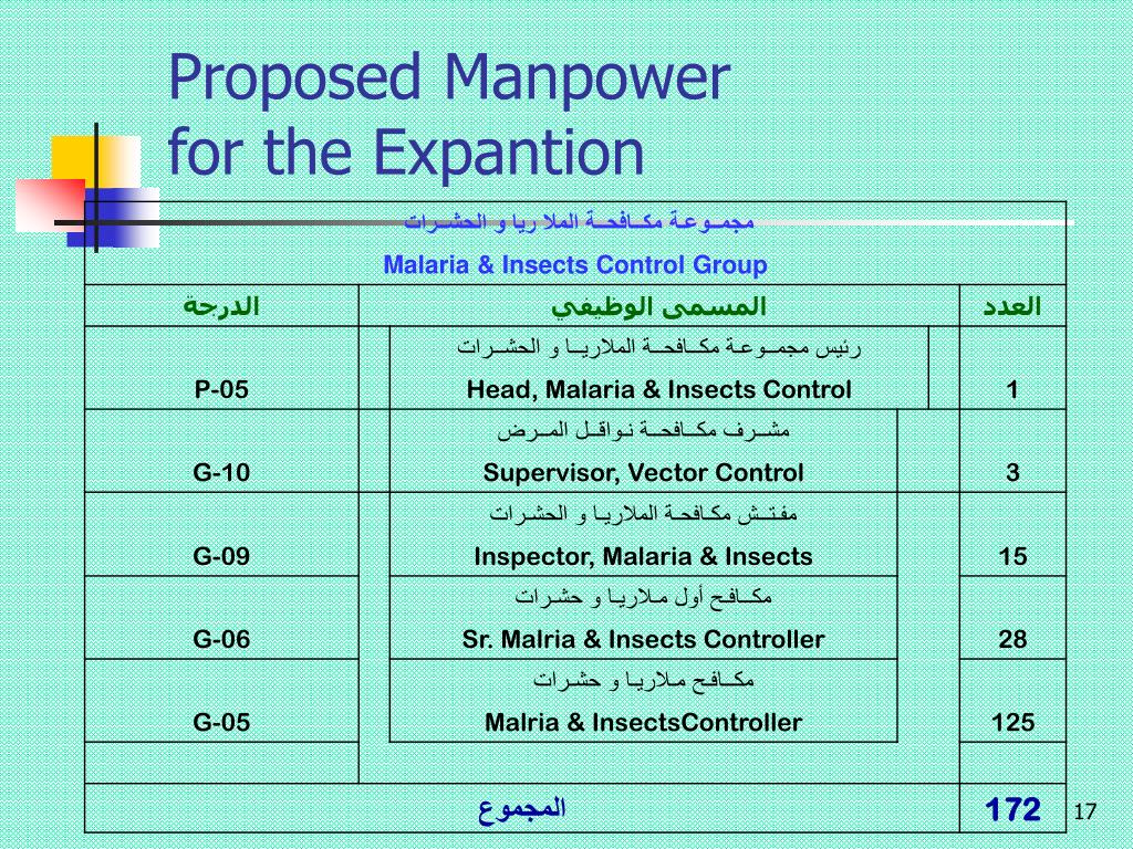 Proposed Manpower