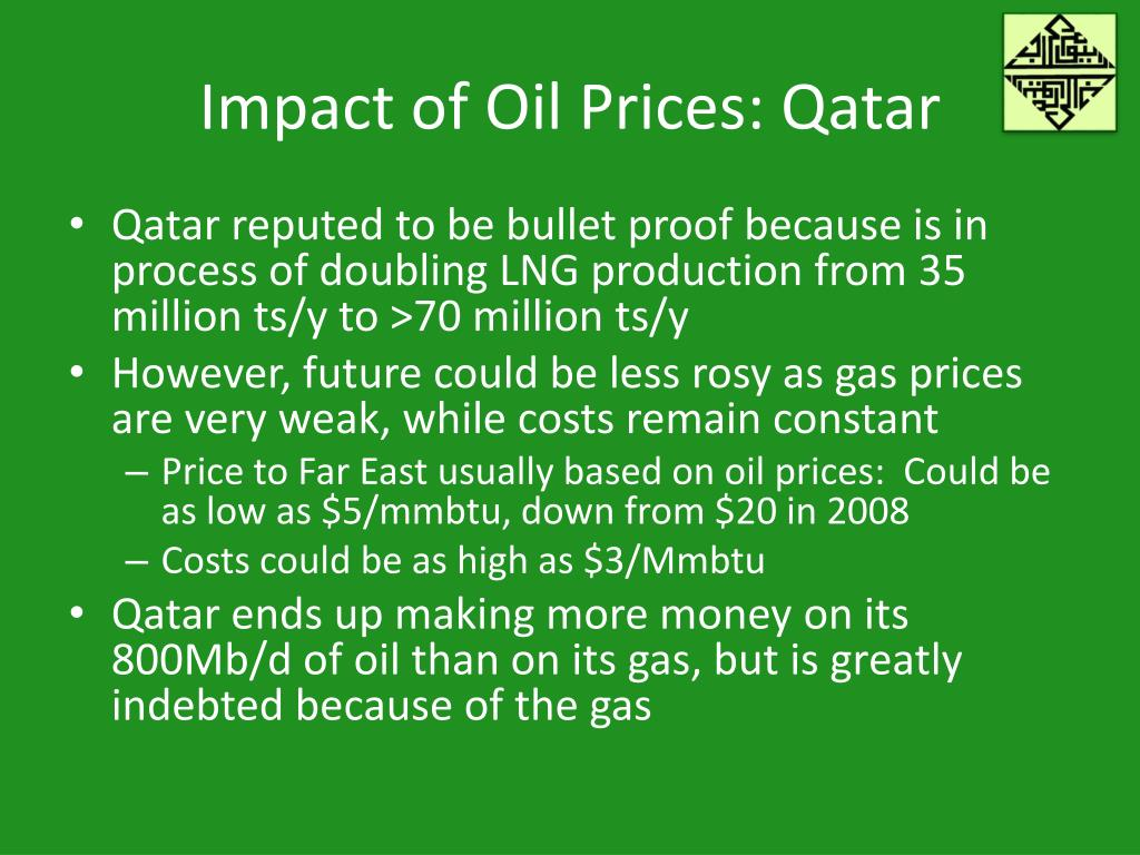 Impact of Oil Prices: Qatar