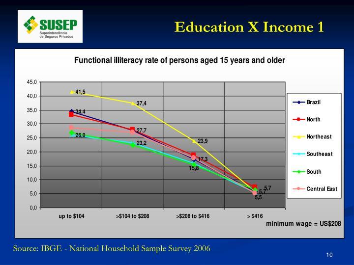 Education X Income 1