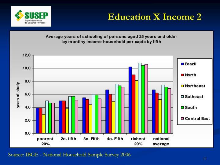 Education X Income 2