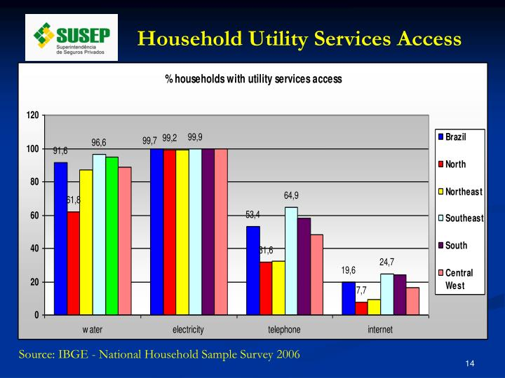 Household Utility Services Access