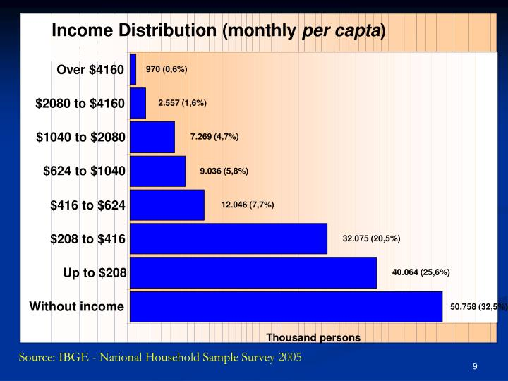 Income Distribution (monthly