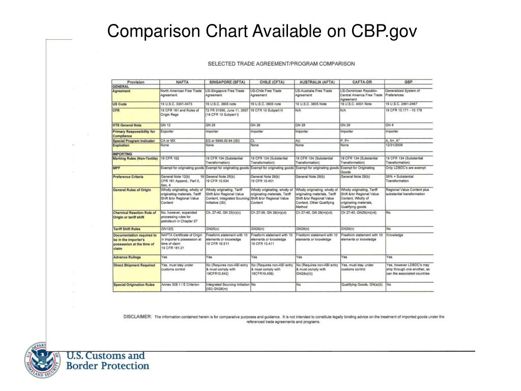 Comparison Chart Available on CBP.gov