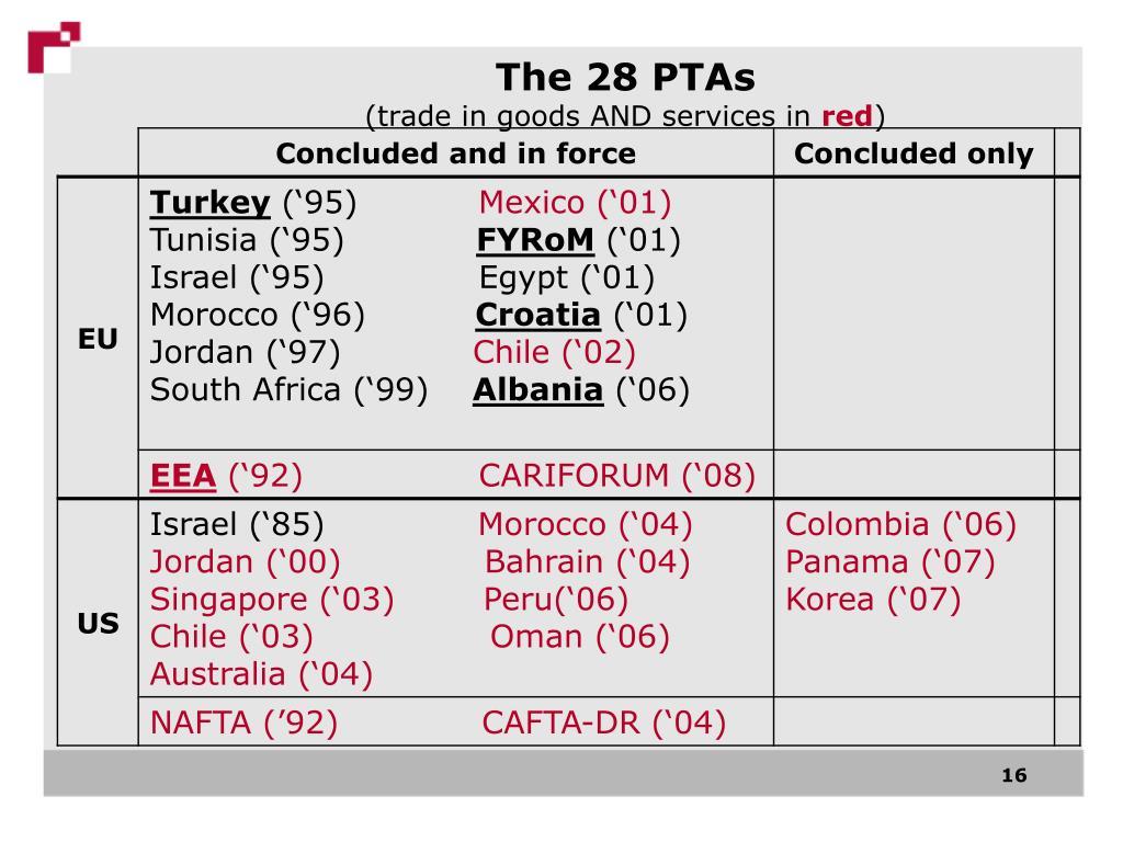 The 28 PTAs