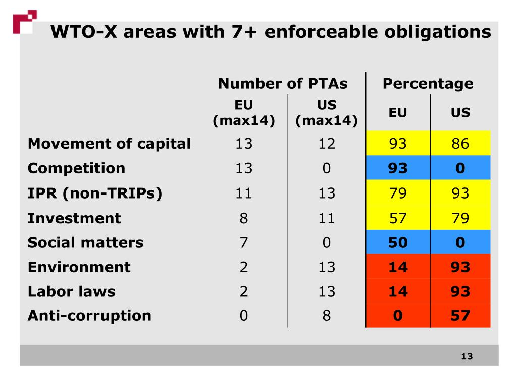 WTO-X areas with 7+ enforceable obligations