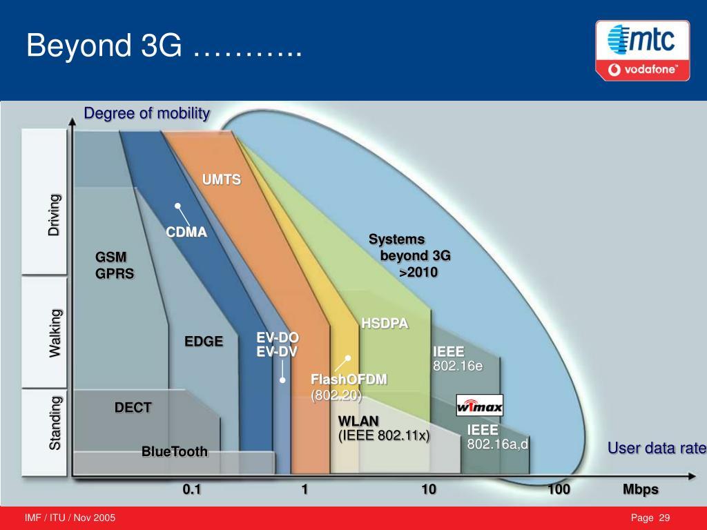 Beyond 3G ………..