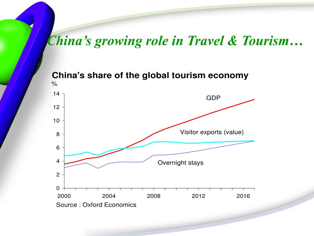 China's growing role in Travel & Tourism…
