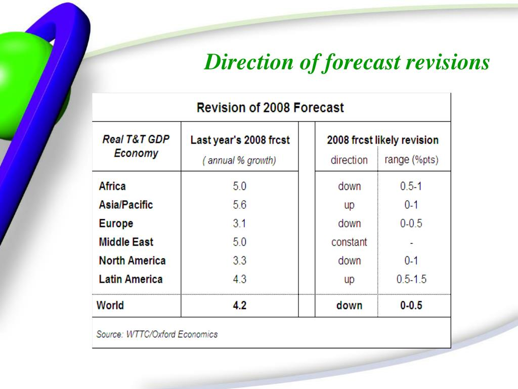 Direction of forecast revisions