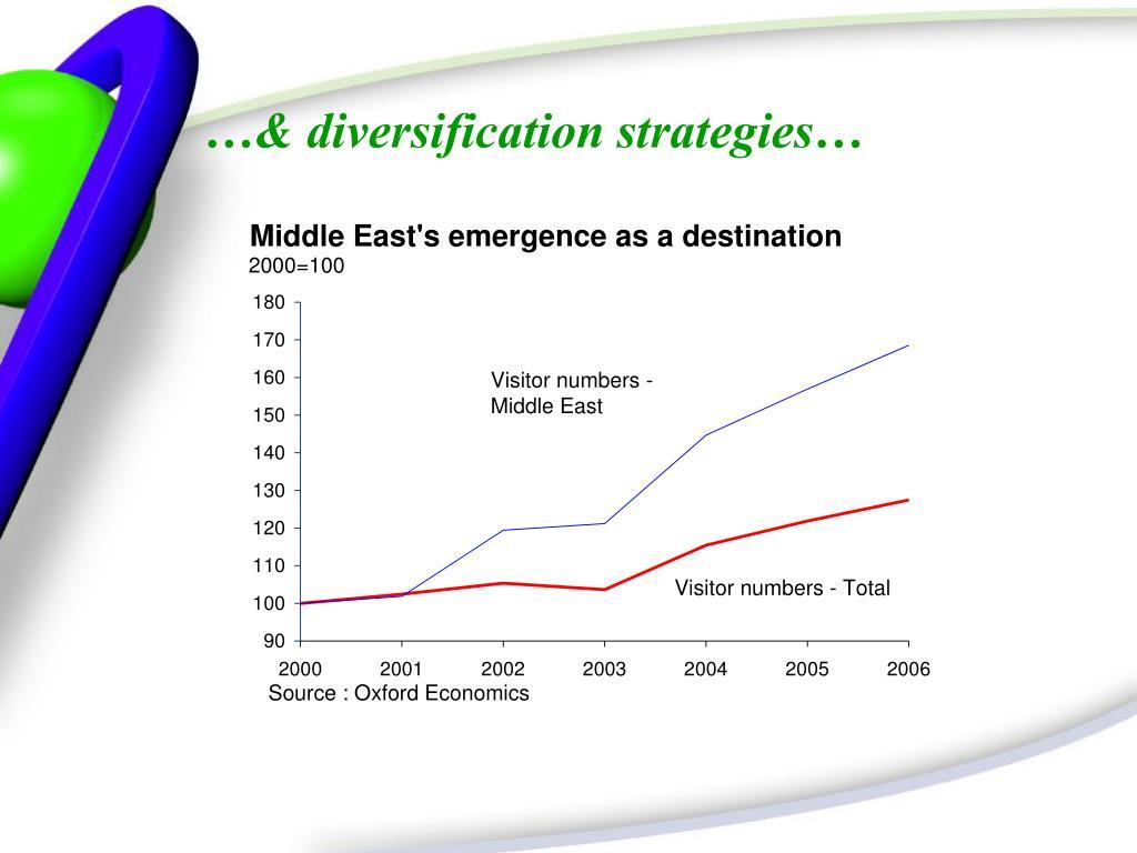 …& diversification strategies…