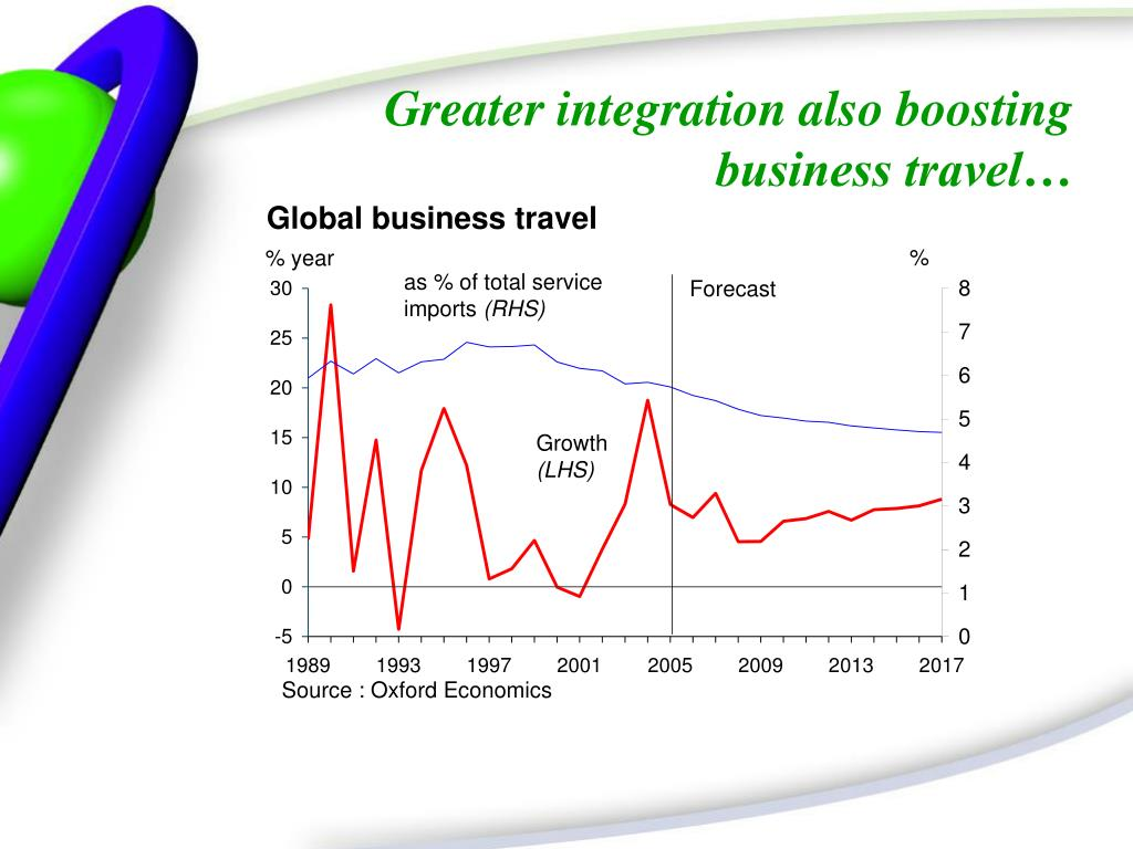 Greater integration also boosting