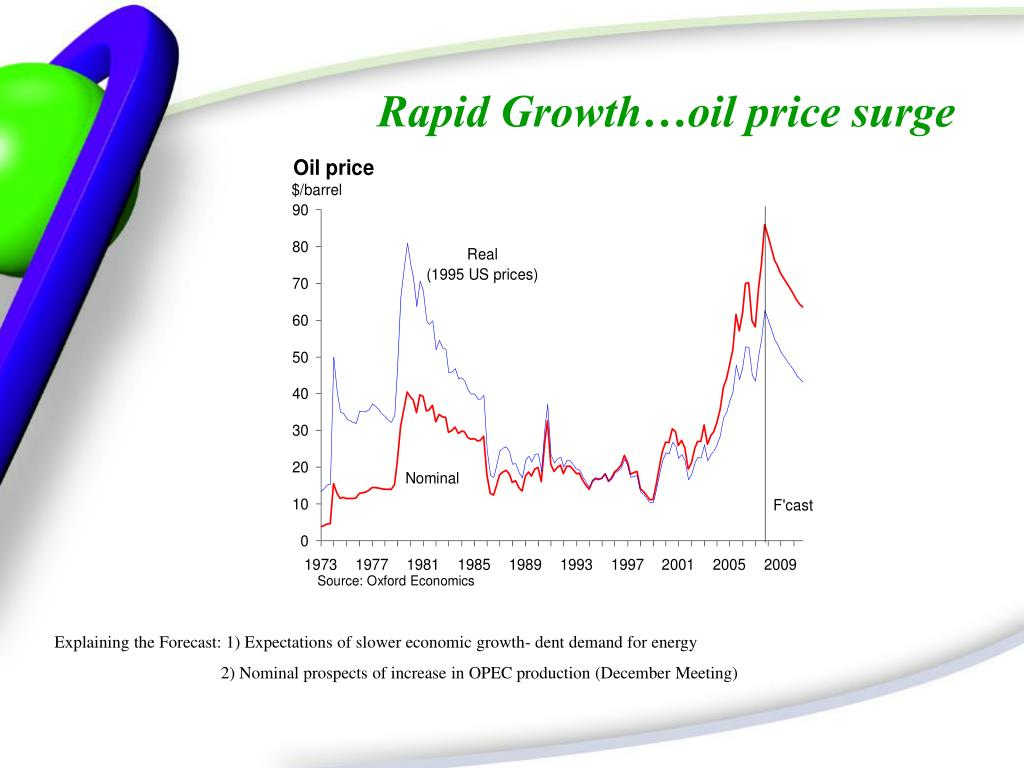 Rapid Growth…oil price surge