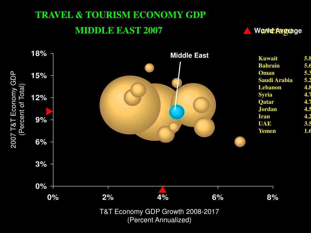 TRAVEL & TOURISM ECONOMY GDP