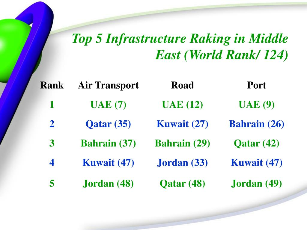 Top 5 Infrastructure Raking in Middle    East (World Rank/ 124)