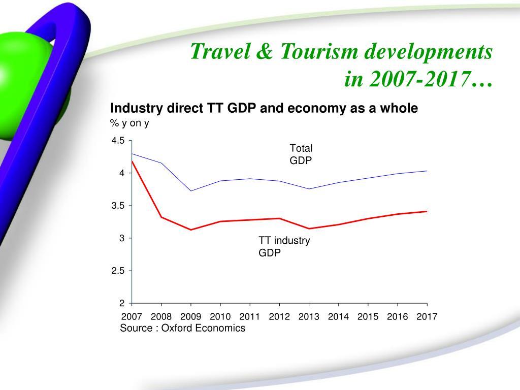 Travel & Tourism developments