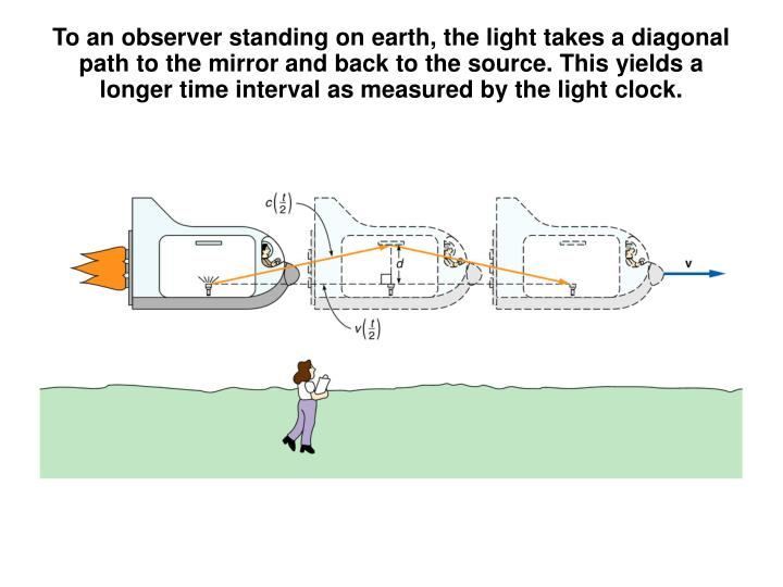 To an observer standing on earth, the light takes a diagonal path to the mirror and back to the source. This yields a longer time interval as measured by the light clock.