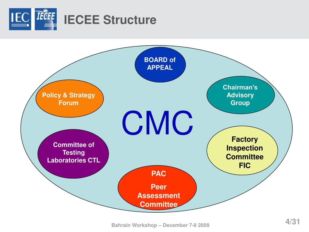 IECEE Structure