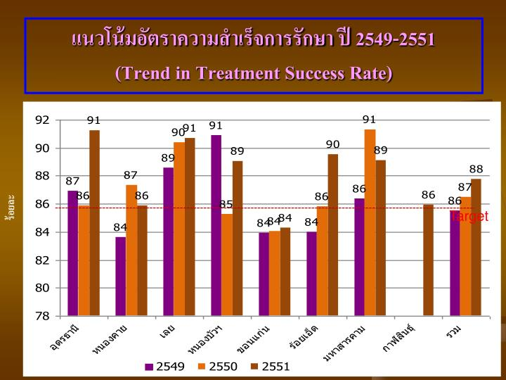 แนวโน้มอัตราความสำเร็จการรักษา ปี 2549-2551