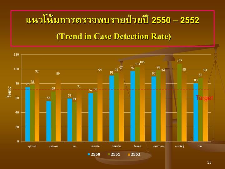 แนวโน้มการตรวจพบรายป่วยปี 2550 – 2552