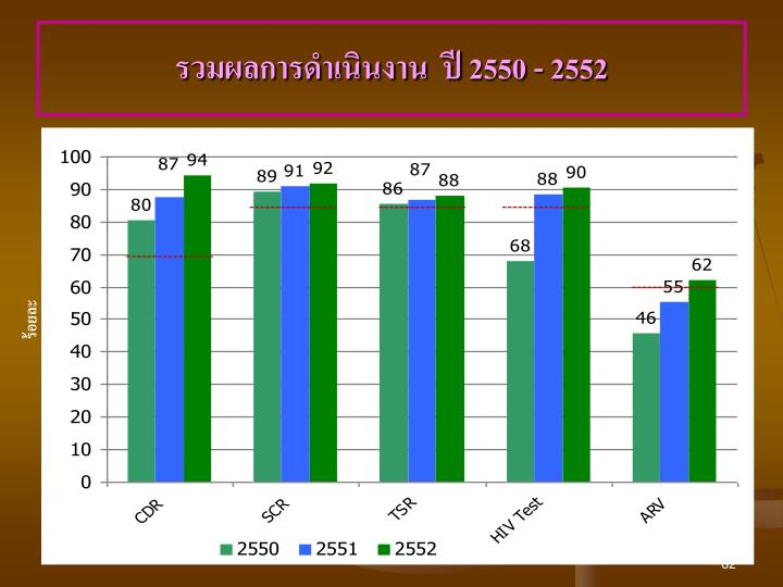 รวมผลการดำเนินงาน  ปี 2550 - 2552