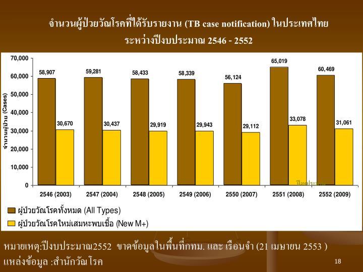 จำนวนผู้ป่วยวัณโรคที่ได้รับรายงาน (