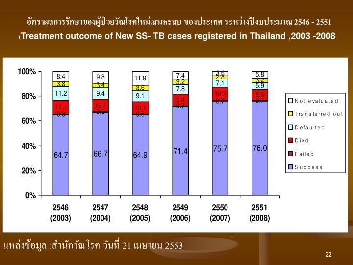 อัตราผลการรักษาของผู้ป่วยวัณโรคใหม่เสมหะลบ ของประเทศ ระหว่างปีงบประมาณ