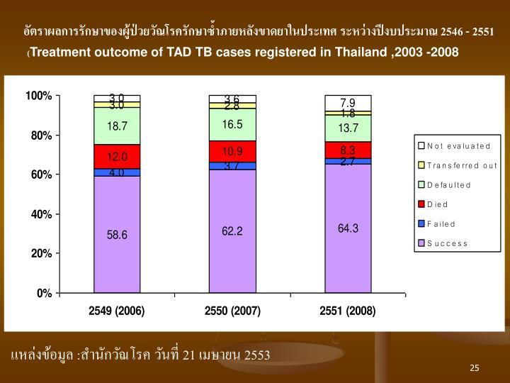 อัตราผลการรักษาของผู้ป่วยวัณโรครักษาซ้ำภายหลังขาดยาในประเทศ ระหว่างปีงบประมาณ