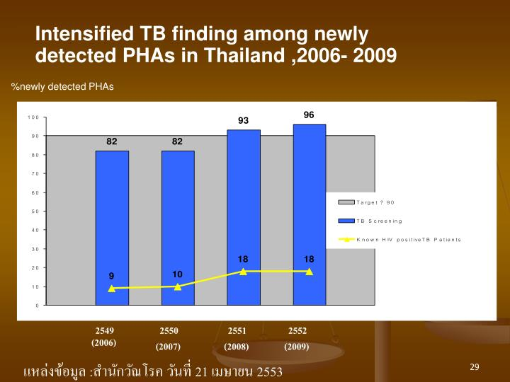 Intensified TB finding among newly detected PHAs in Thailand ,2006- 2009
