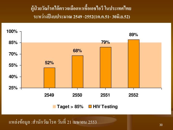 ผู้ป่วยวัณโรคได้ตรวจเลือดหาเชื้อเอชไอวี ในประเทศไทย