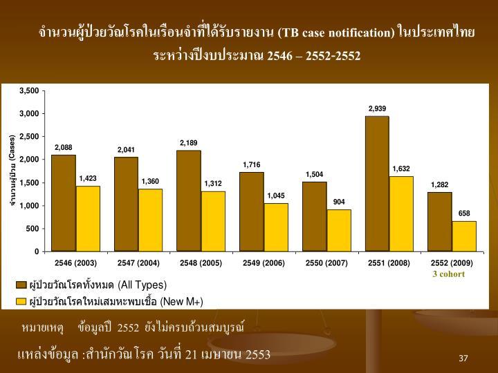 จำนวนผู้ป่วยวัณโรคในเรือนจำที่ได้รับรายงาน (