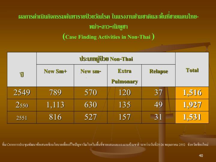 ผลการดำเนินกิจกรรมค้นหารายป่วยวัณโรค ในแรงงานข้ามชาติและพื้นที่ชายแดนไทย