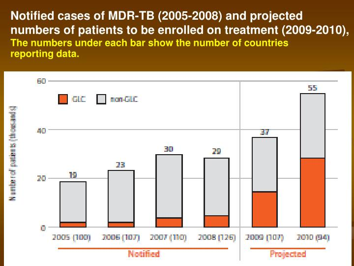 Notified cases of MDR-TB (2005-2008) and projected  numbers of patients to be enrolled on treatment (2009-2010),
