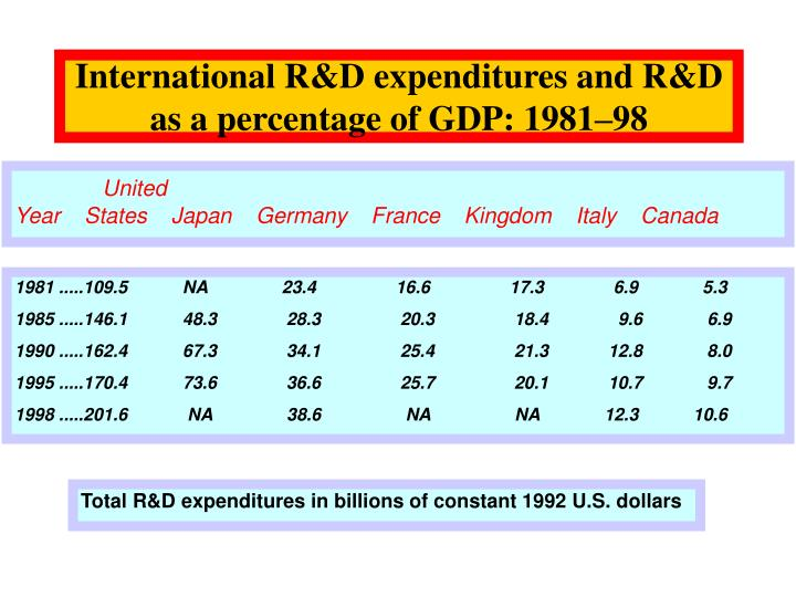 International R&D expenditures and R&D as a percentage of GDP: 1981–98