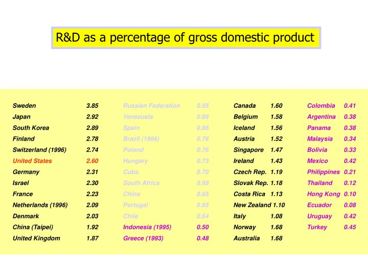 R&D as a percentage of gross domestic product