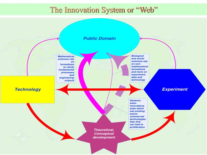 The innovation system or web