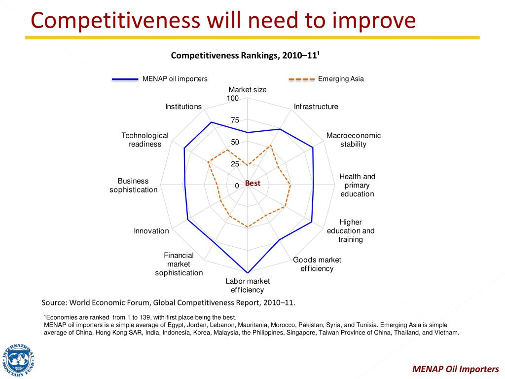 Competitiveness will need to improve
