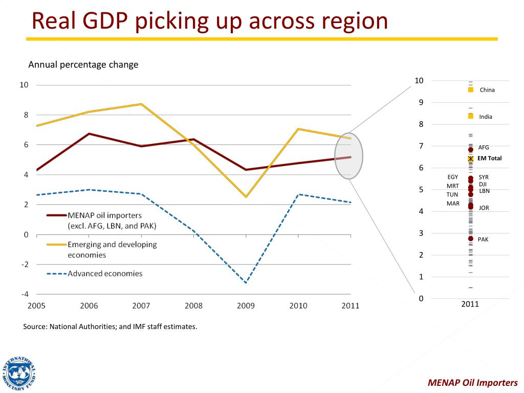 Real GDP picking up across region