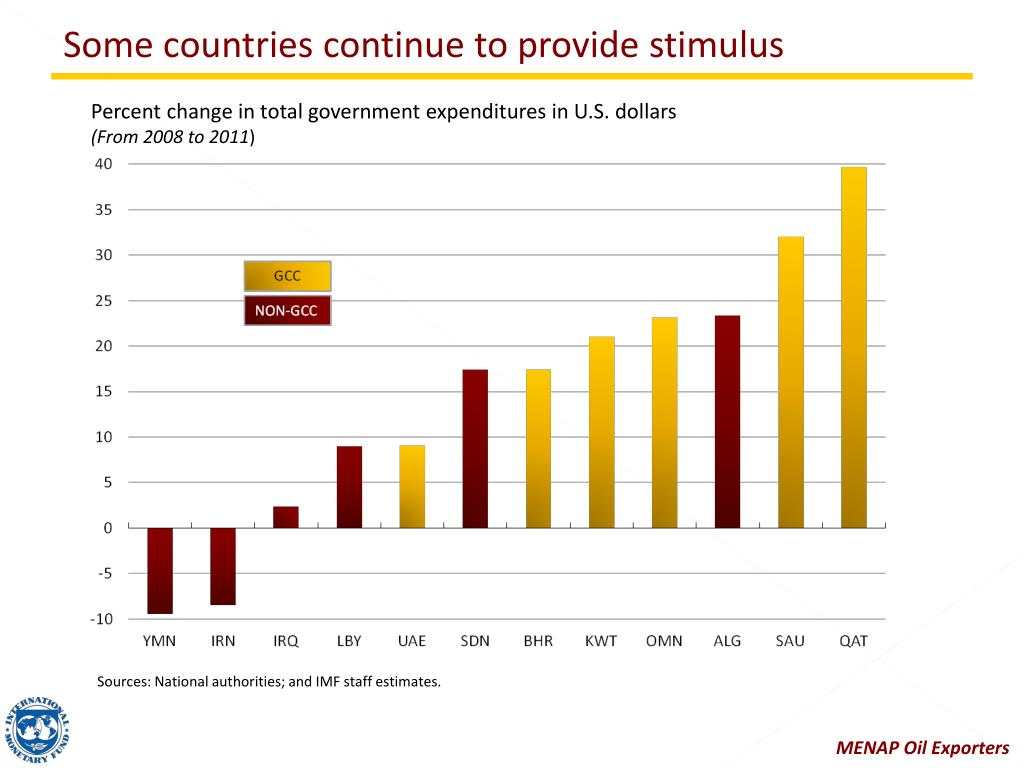 Some countries continue to provide stimulus