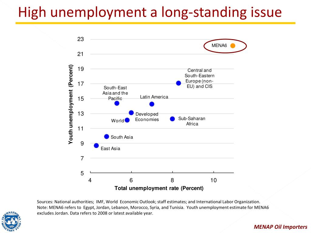 High unemployment a long-standing issue