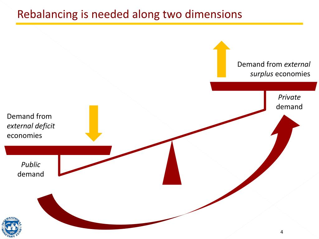 Rebalancing is needed along two dimensions