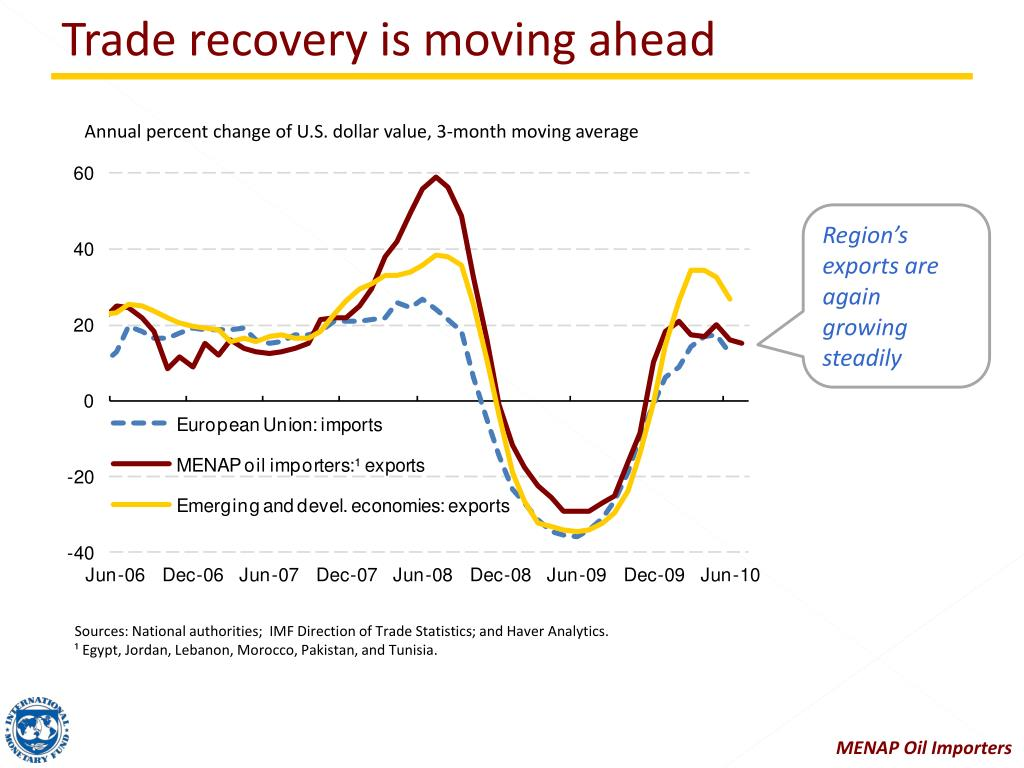 Trade recovery is moving ahead