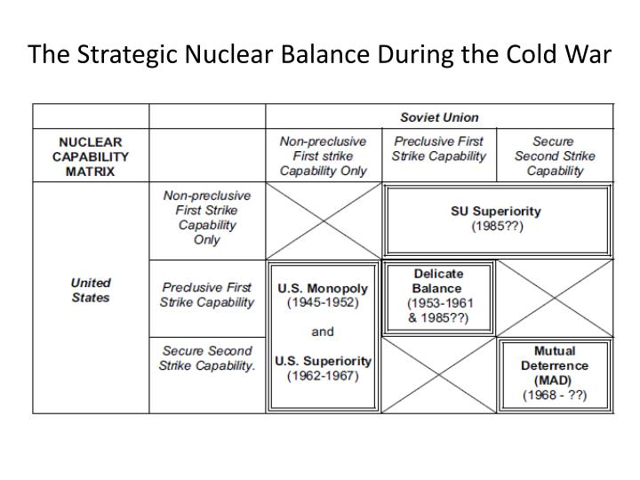 The Strategic Nuclear Balance During the Cold War