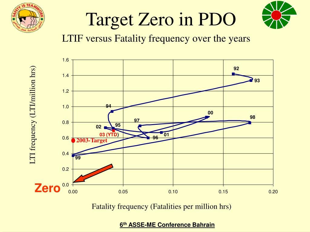 Target Zero in PDO