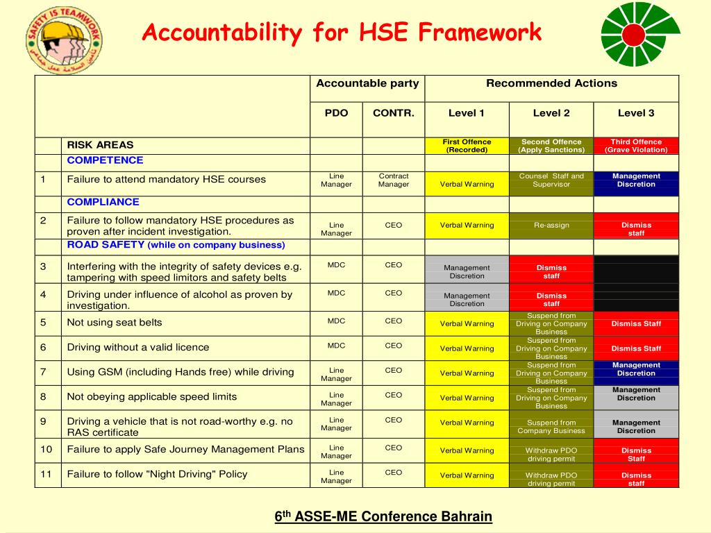 Accountability for HSE Framework