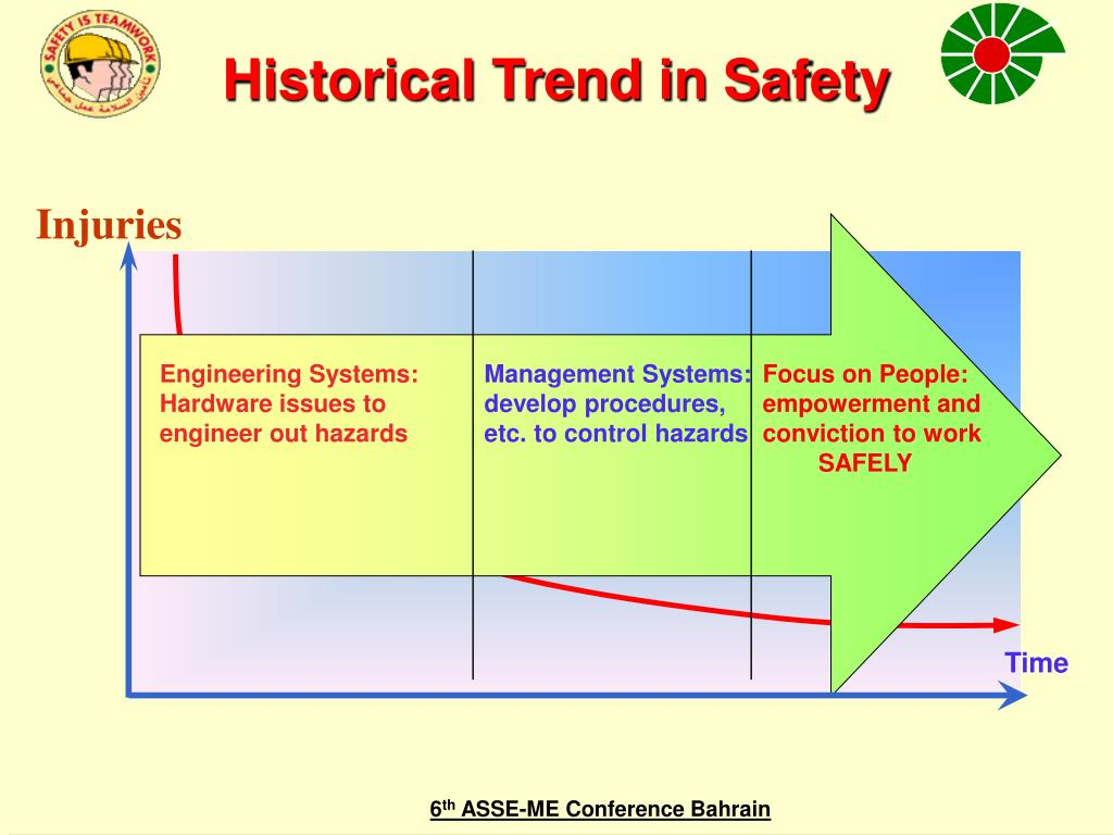 Historical Trend in Safety