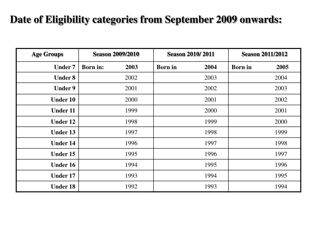 Date of Eligibility categories from September 2009 onwards: